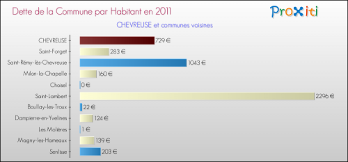 dette-par-habitant-2011-commune-CHEVREUSE.png